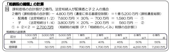 相続税の税率と計算(財務省HPより)
