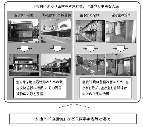 国土交通省支援イメージ(日経BPより)
