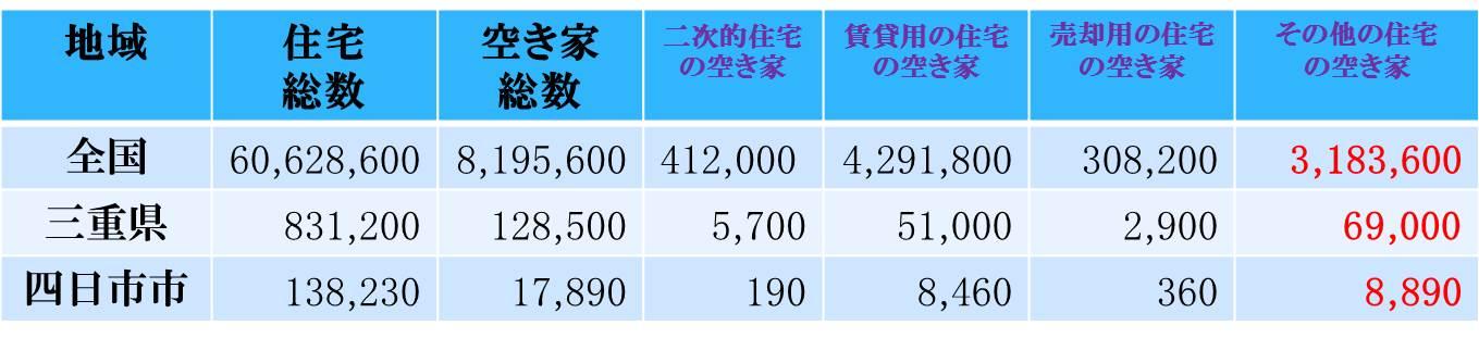 空き家の数